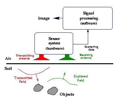 Inverse Scattering for Ground Penetrating Radar - EMS