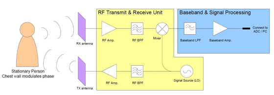 Microwave instrument for vital signs detection and monitoring ems functional block diagram of a cw radar used as a vital signs detection and monitoring instrument ccuart Choice Image